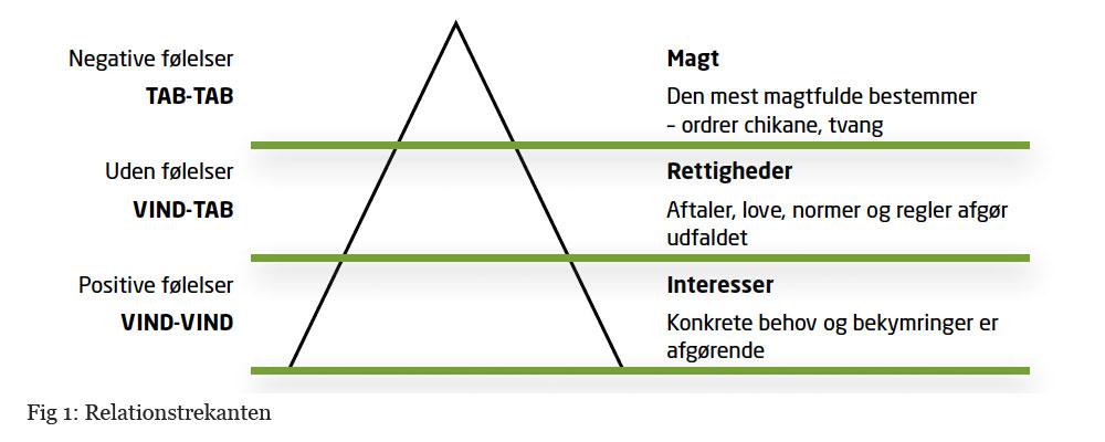 Figur 1: Relationstrekanten